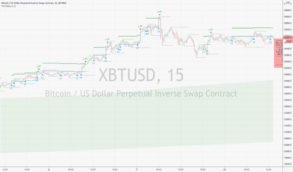 Backtesting Tradingview