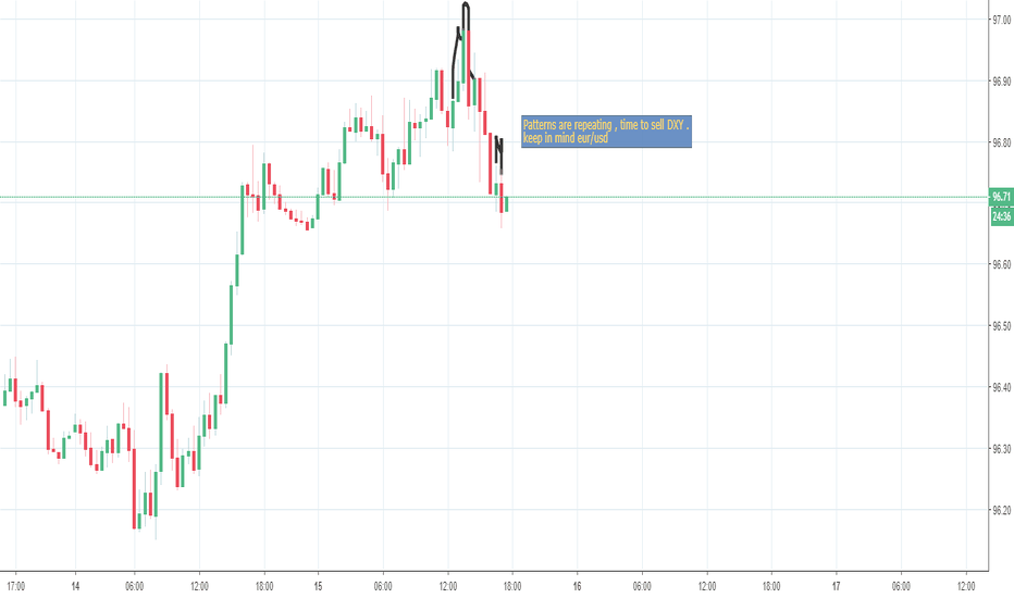 DXY: patter reapeating