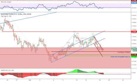 AUDUSD: Long On Market