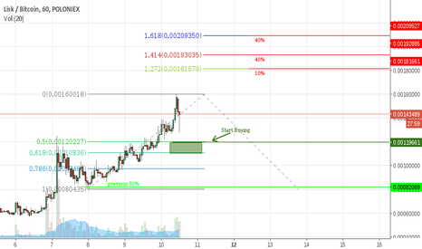 LSKBTC: LSK: New Buy Zone