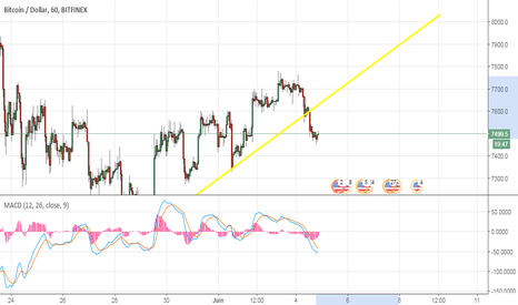 BTCUSD: Bitcoin dans son canal baissière d'ou des ventes sur rebond #in