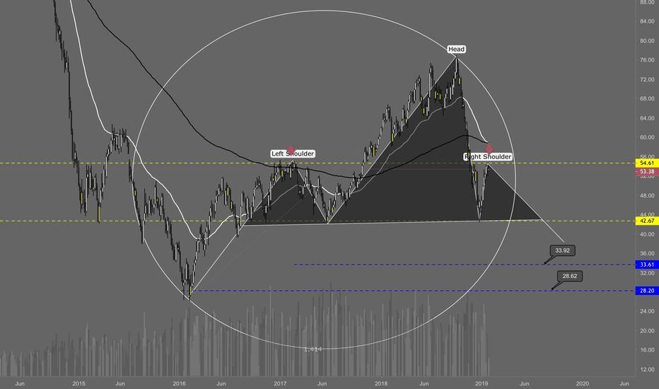 CL1!: Light Crude Oil Futures Head&Shoulder