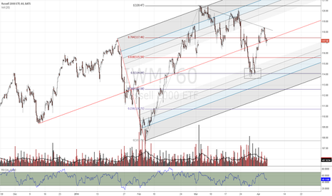 IWM: IWM pitchfork with Fib Retrace