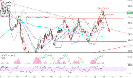 XAUUSD: GOLD - Selling the pullback