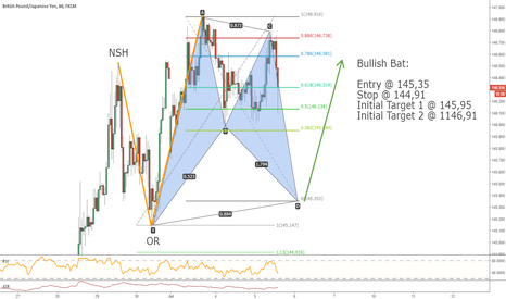 GBPJPY: Bullish Bat on GBPJPY 1H