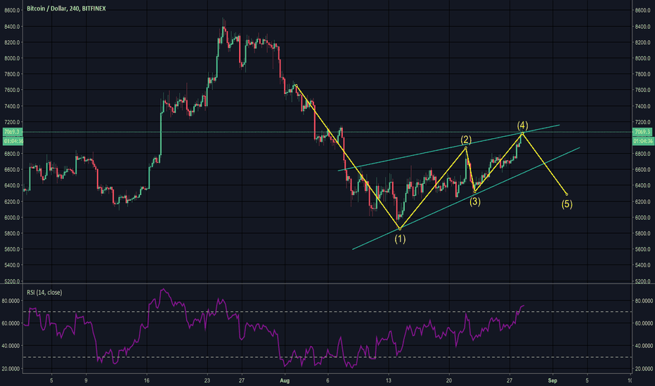 BTCUSD: wedge continuation pattern