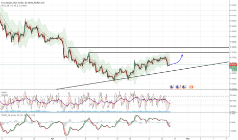 EURCAD: Pullback is coming