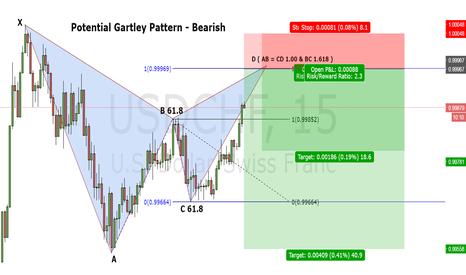 USDCHF: USD/CHF Gartley Pattern 15 minutes