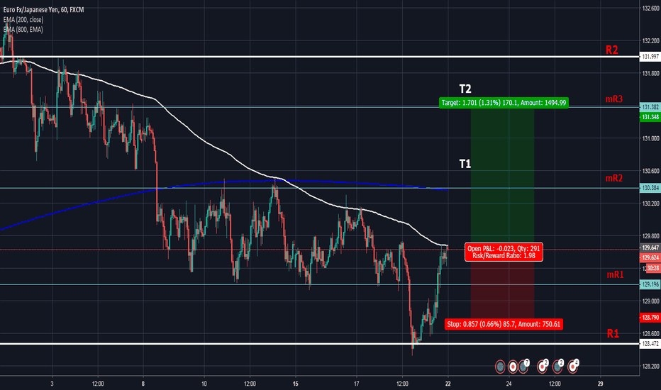 EURJPY: (BUY, 1HR) EURJPY Watch for Buy Entry To Mini Resistance
