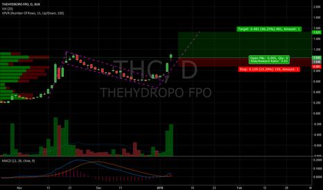 THC: THC breakout trade