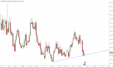 AUDNZD: AUDNZD W1 - time to reverse?