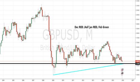 GBPUSD: Lower trendline