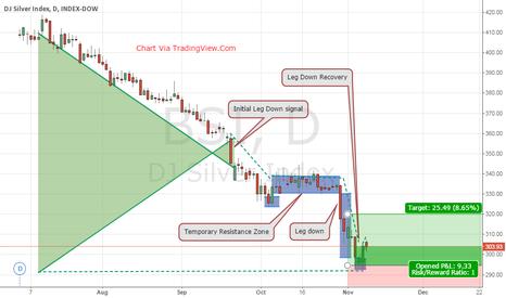 DJCISI: DJI silver Index $BSI Leg Down Recovery