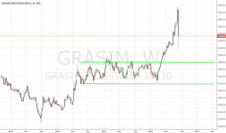 GRASIM: Grasim Industries - Technical Analysis - 8/12/2016