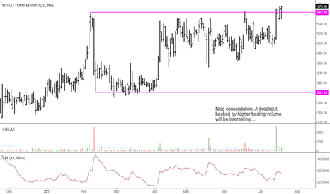 SUTLEJTEX: Sutlej Textiles: Nice Consolidation, Awaiting Breakout