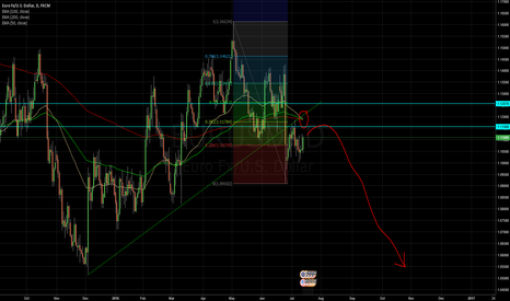 EURUSD: Update on my EURUSD short trade idea