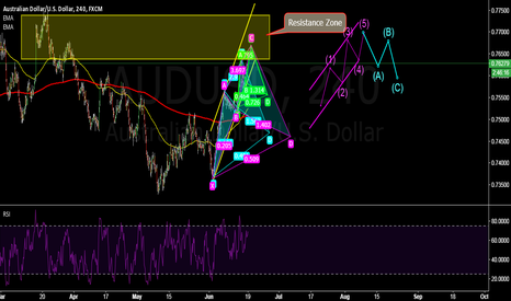 AUDUSD: AUDUSD: short signal should be coming soon.