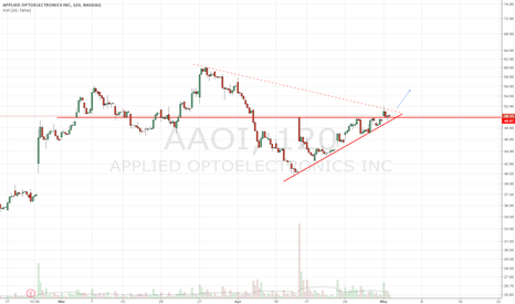 AAOI: Breakout from ascending triangle. Long above DTL