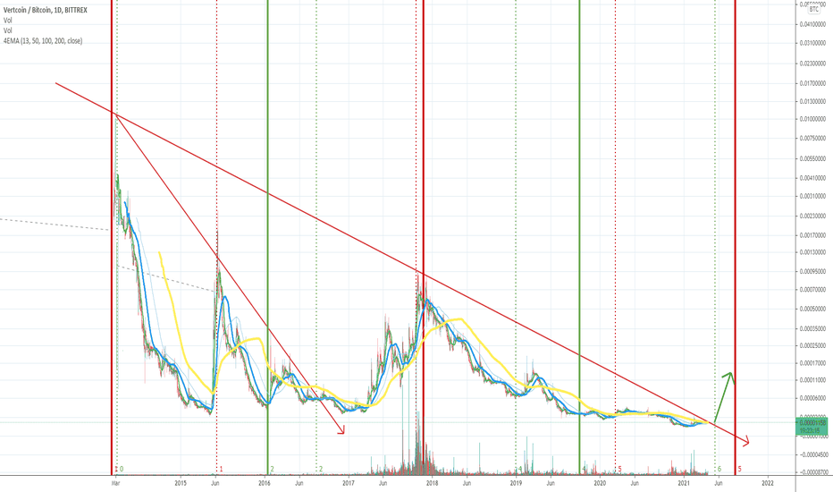 vertcoin btc tradingview