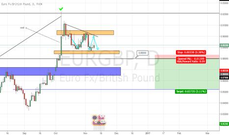 EURGBP: bearish eurgbp