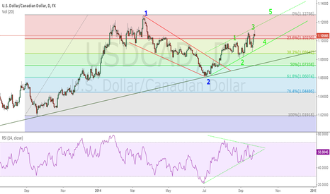 USDCAD: USDCAD , Buy idea