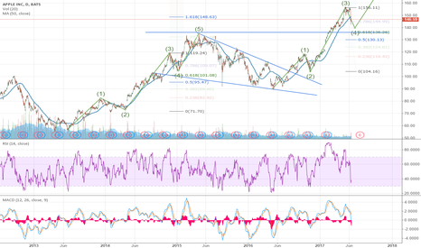 AAPL: Apple on Corrective Wave 4, Key Support At $130-$136 $AAPL