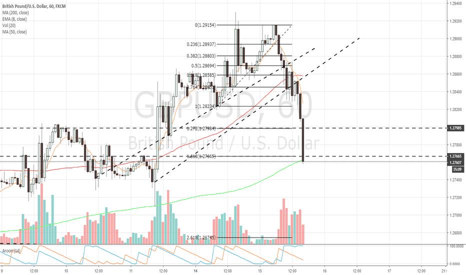 GBPUSD: $GBPUSD 1hr chart 1.618 fib