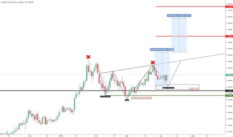 GBPUSD: GBPUSD reversal pattern