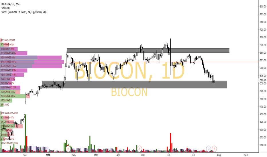 BIOCON: Biocon result Preview
