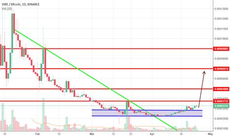 Binance Powr Crypto Market Cap Graph