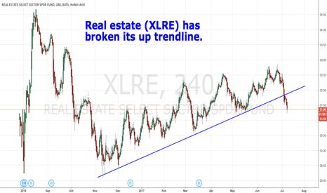 XLRE: Real estate (XLRE) has broken its up trendline.