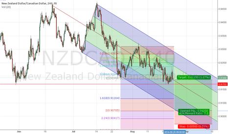 NZDCAD: $NZDCHF Downtrend Channel.