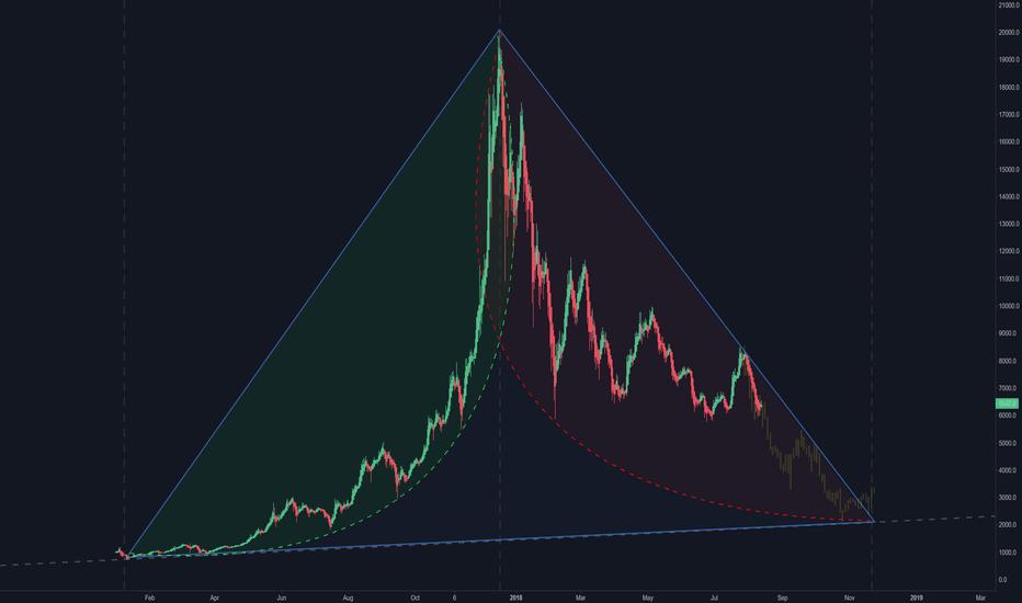 XBTUSD: Bitcoin Triangle Mystery