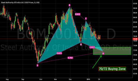 BOM500113: Sail - Bullish Gartley Pattern