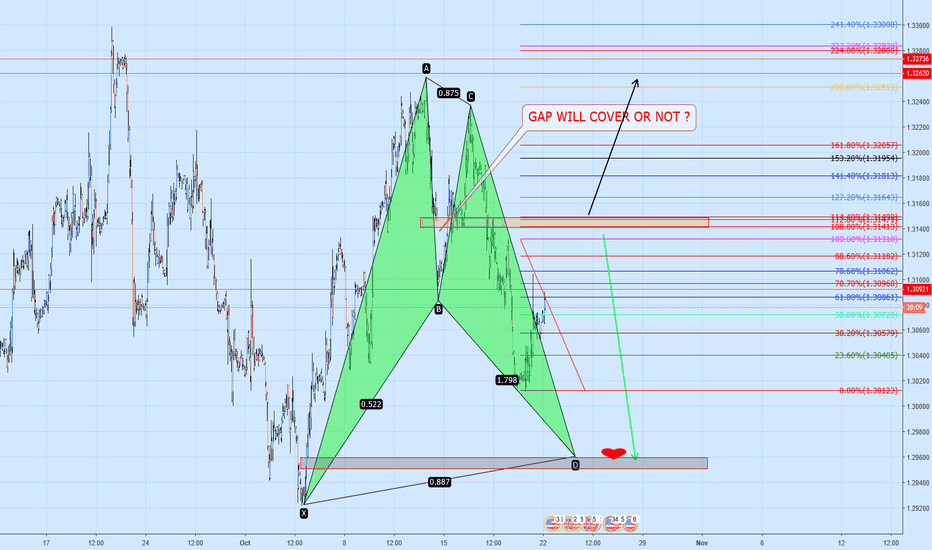 GBPUSD: COVER GIRL
