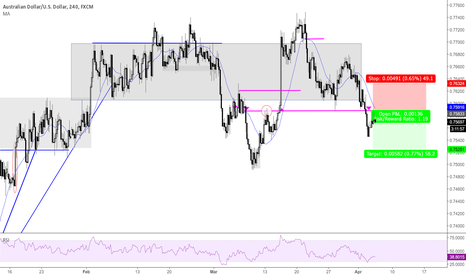 AUDUSD: Signal dropout of zone - retest and down.