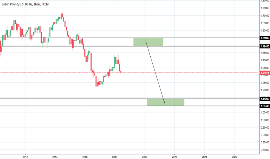 GBPUSD: GBP/USD Scenario #2
