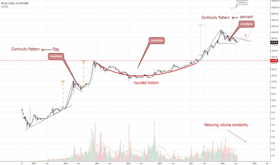 BTCUSD: BTC, Semanal. Um análise histórica.