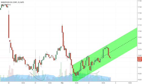 MRO: MRO, waiting for a buy signal