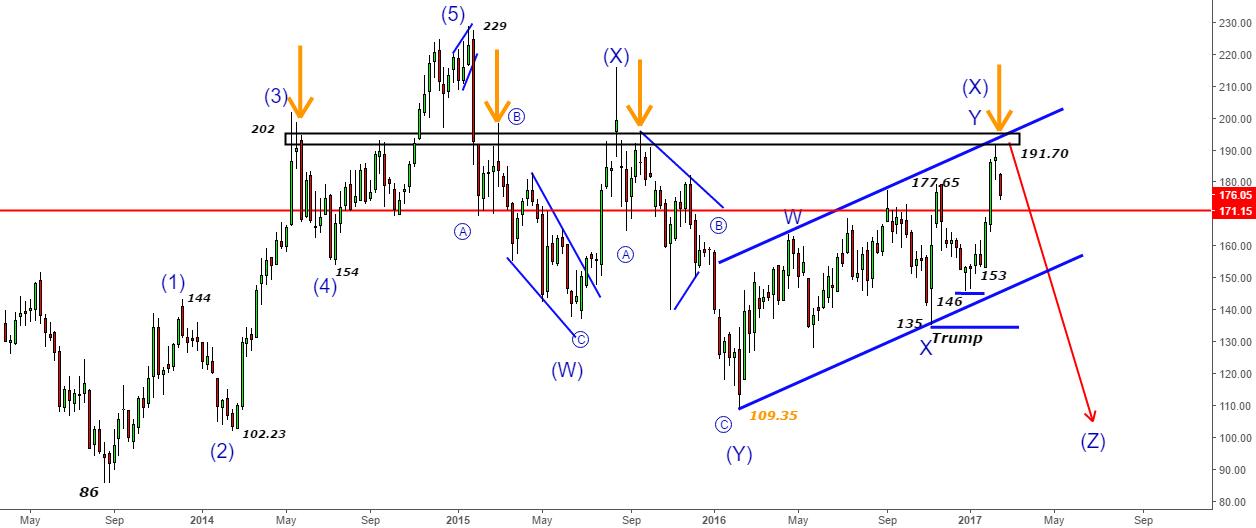 Bank Baroda - Bang on Target- Picking the top@191.70