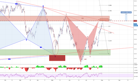 USOIL: USOIL - POT Bearish entry - 4HR - Pullback before 60?