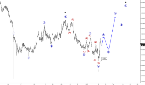 GBPUSD: Elliott Wave Analysis: GBPUSD Turning Nicely Up With A Bang
