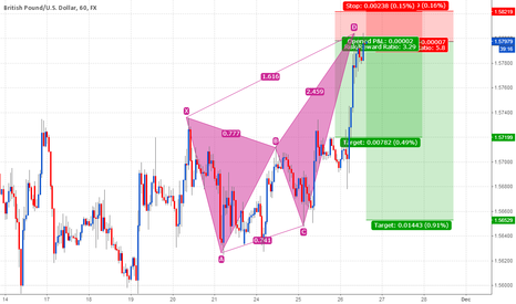 GBPUSD: Bearish butterfly on cable