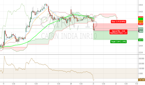 CAIRN: Cairn India Short