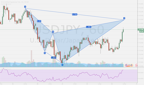 USDJPY: Bear Cypher setting up on USD JPY 60