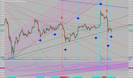 BTCUSD: Channel changes