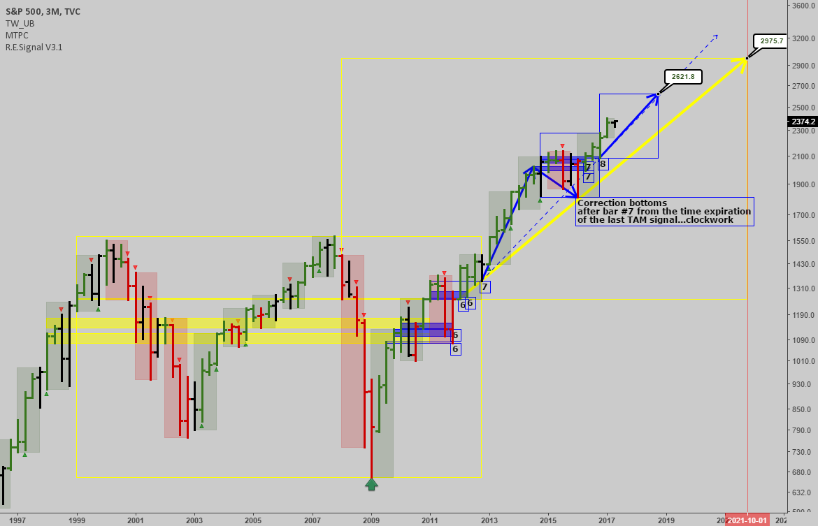 SPX: Long term trends active right now