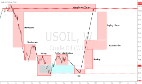 USOIL: Oil long - Wyckoff.
