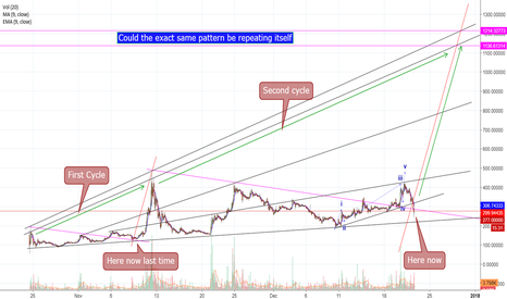 BTGUSD: BGT - Bitcoin Gold - Is it possible???