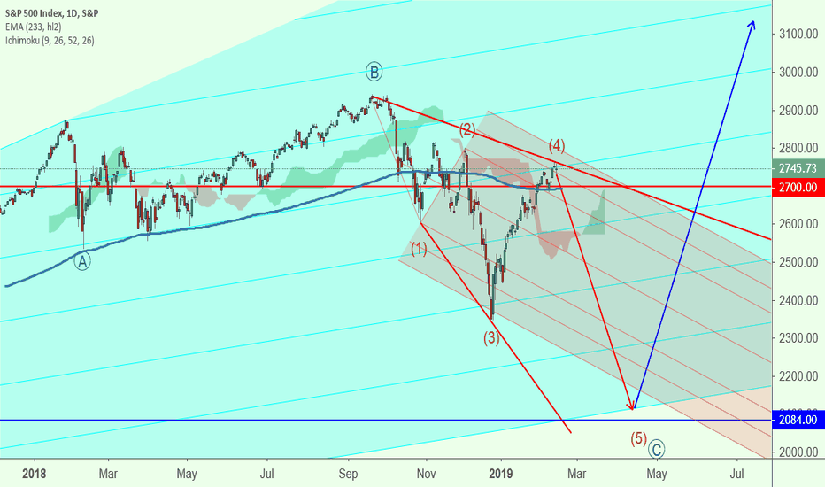 """SPX: SP500 is expanding diagonal & gettin """"fatter"""" before it explode!"""